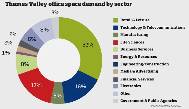 Thames valley office space demand by sector Cushman&Wakefield