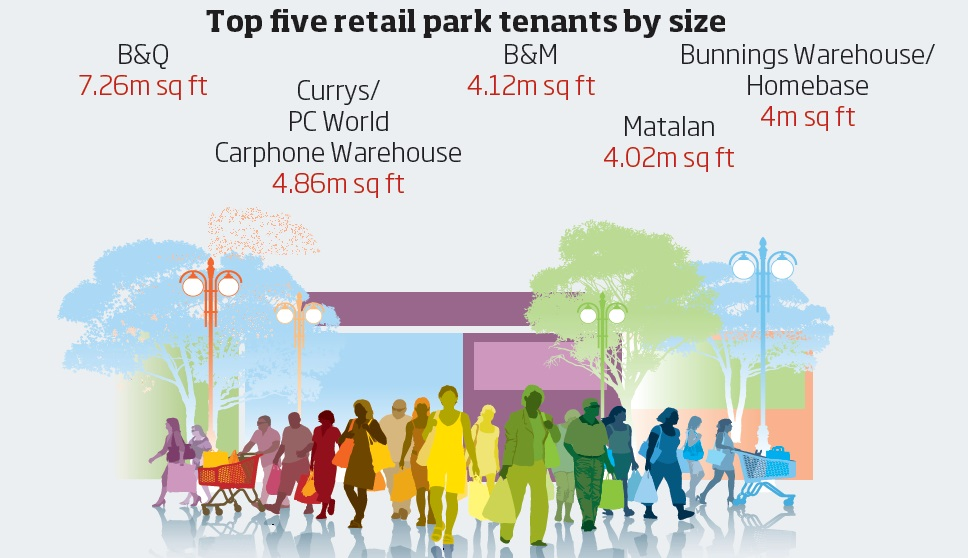 Retail parks graphic