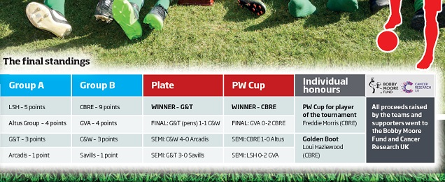 PW Cup results table