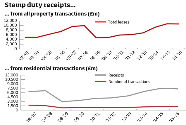 Graph - stamp duty receipts