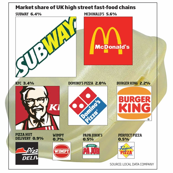 UK's top fast food chain revealed - is your favourite one of them?