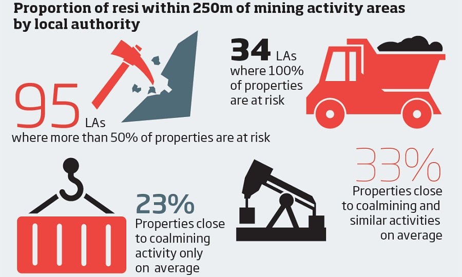 Mining infographic