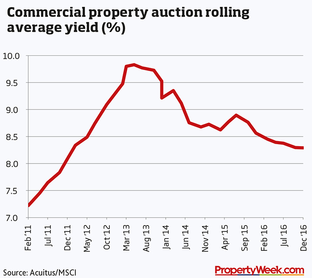 Industrial Property: Property News From The Real Estate Market
