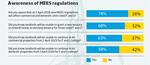 Awareness of MEES regulations