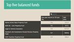 Top 5 balanced funds