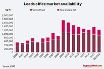 Graph - Leeds office market availability