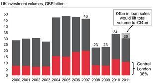 UK Investment Volumes